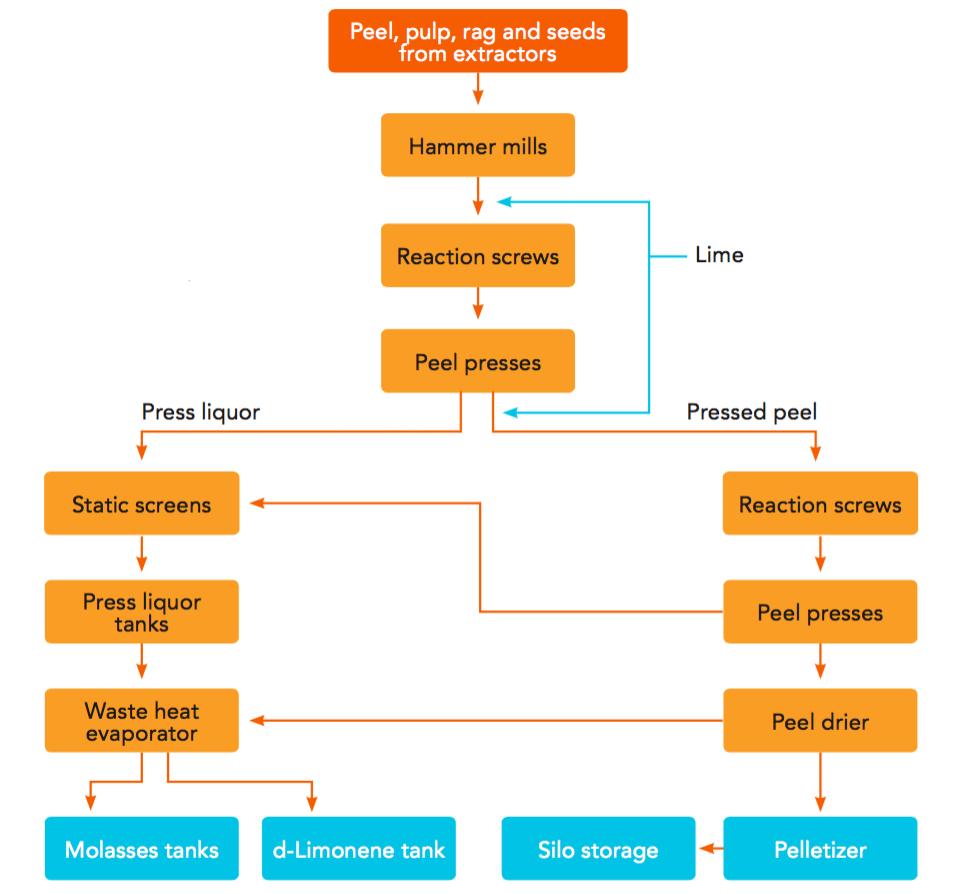 Zoom. Figure 5.21. Flow chart ...