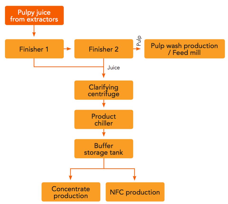 Figure 5.9. The clarification process