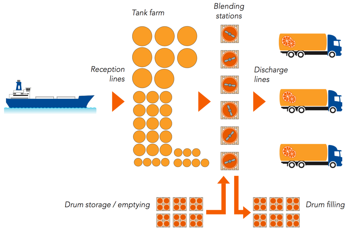 Transport And Handling Of Bulk Product