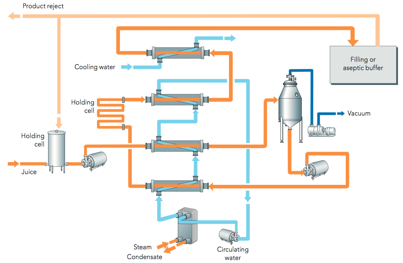 How An Ozone Generator Works A together with Batch Sealed Quench Furnace besides Modi as well Sequencing Batch Reactor Process furthermore Sulph Acid Diag. on water treatment process flow diagram