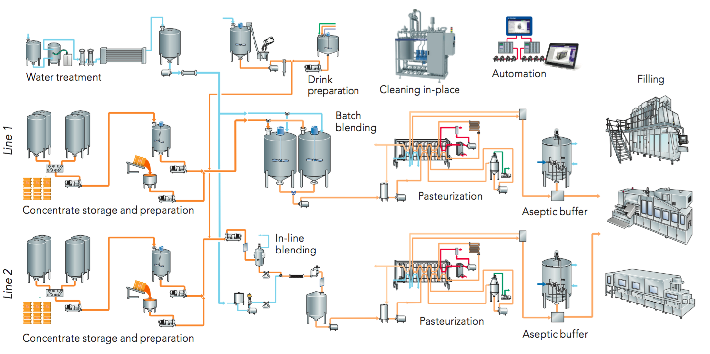 Units manufacturing dry drinks - concentrates and waste products