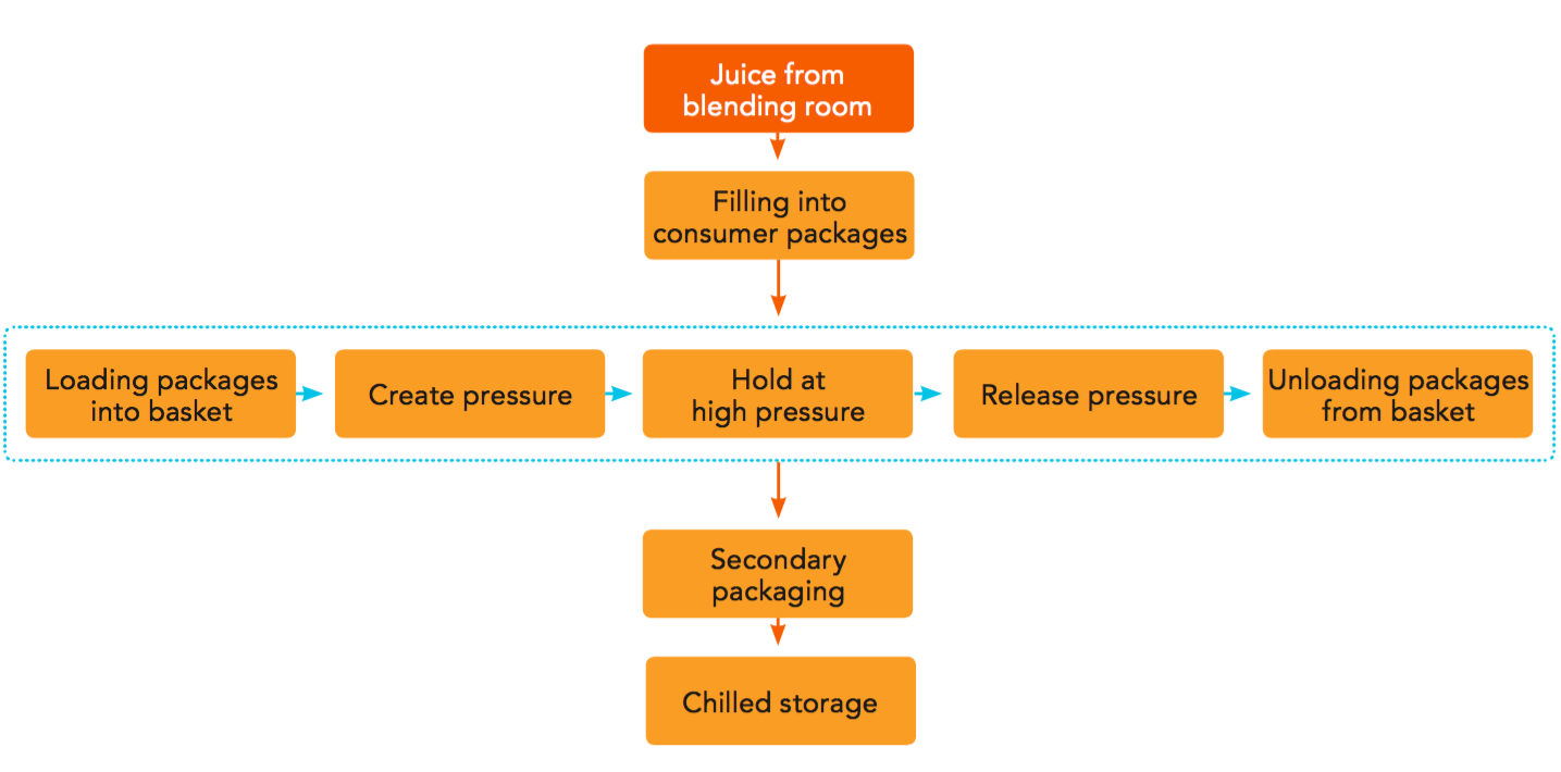 Processing at the juice packer | Orange Book