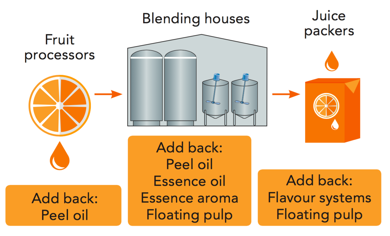 Add-back components – volatile plavours and floating pulp | Orange Book