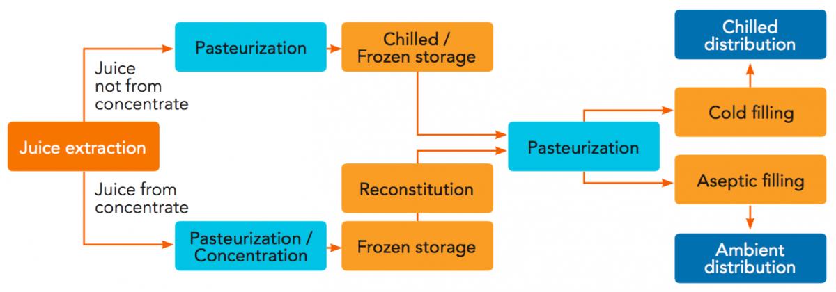 Principles of processing orange juice | Orange Book