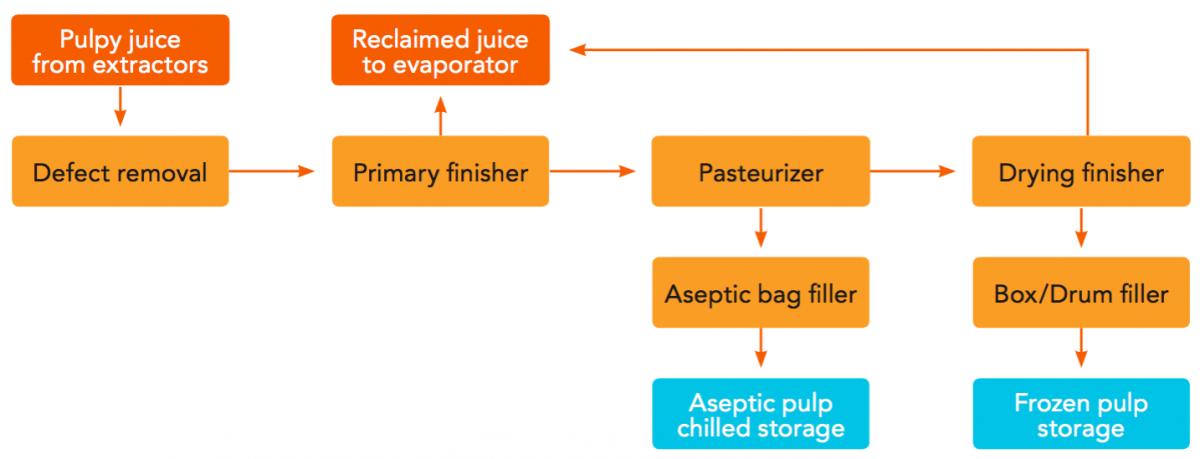 Fruit Processing Orange Book