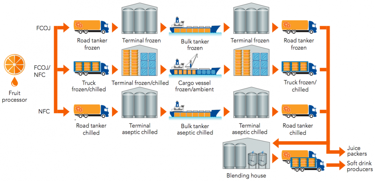 Transport and handling of bulk product | Orange Book